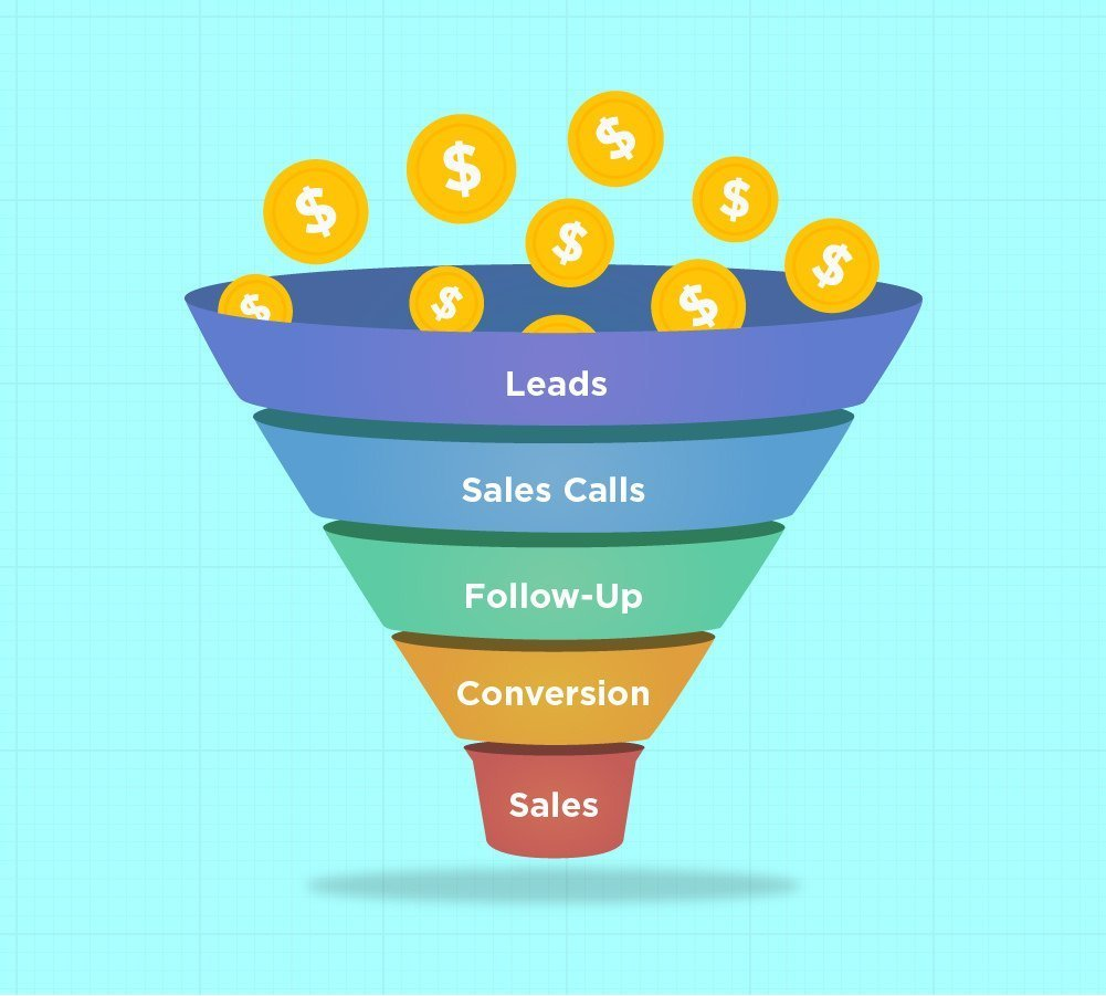 How to Build a High Converting Sales Funnel in 2021